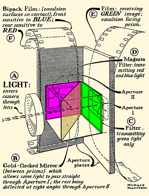 3 strip technicolor process