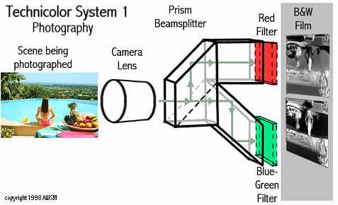 technicolor history 1